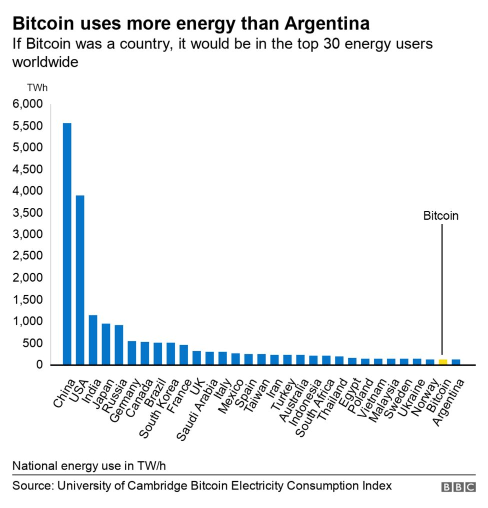 Bitcoin (BTC) national energy usage in TW/h. Source: BBC News