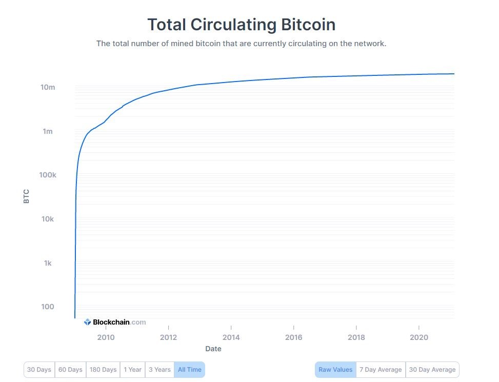 Amount of Bitcoins mined and circulating in the market (linear). Source: Blockchain.com