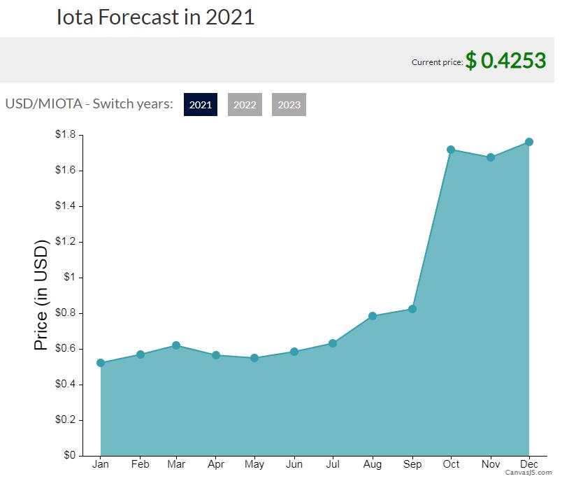 IOTA FORECAST 2021