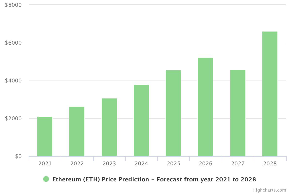 FUTURE OF ETH 2021
