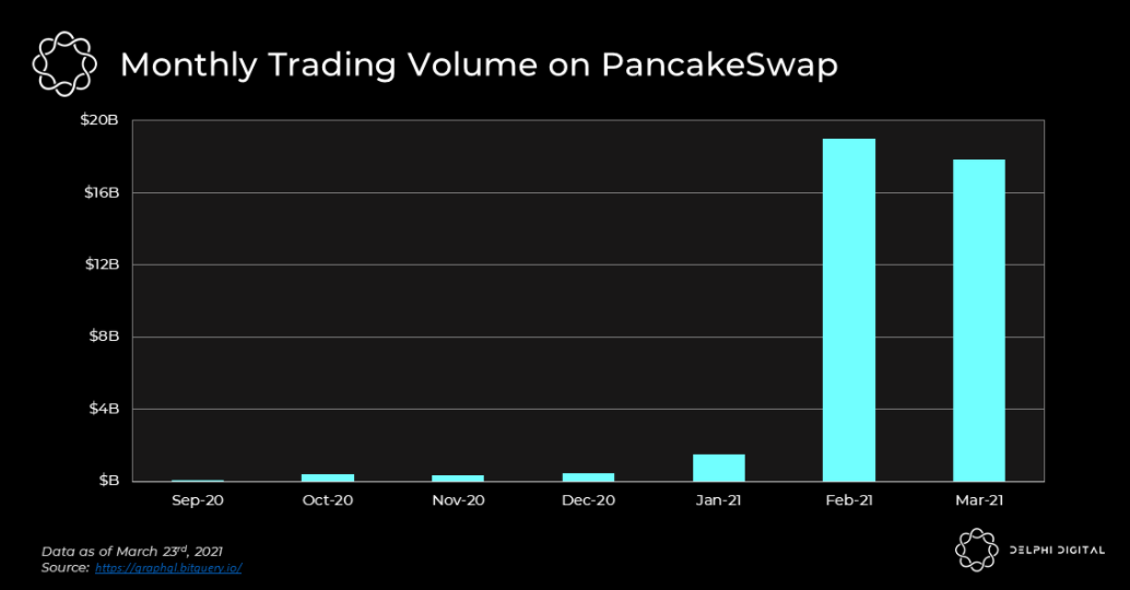 PancakeSwap Price Prediction 2021 and Beyond – Is CAKE a Good Investment?