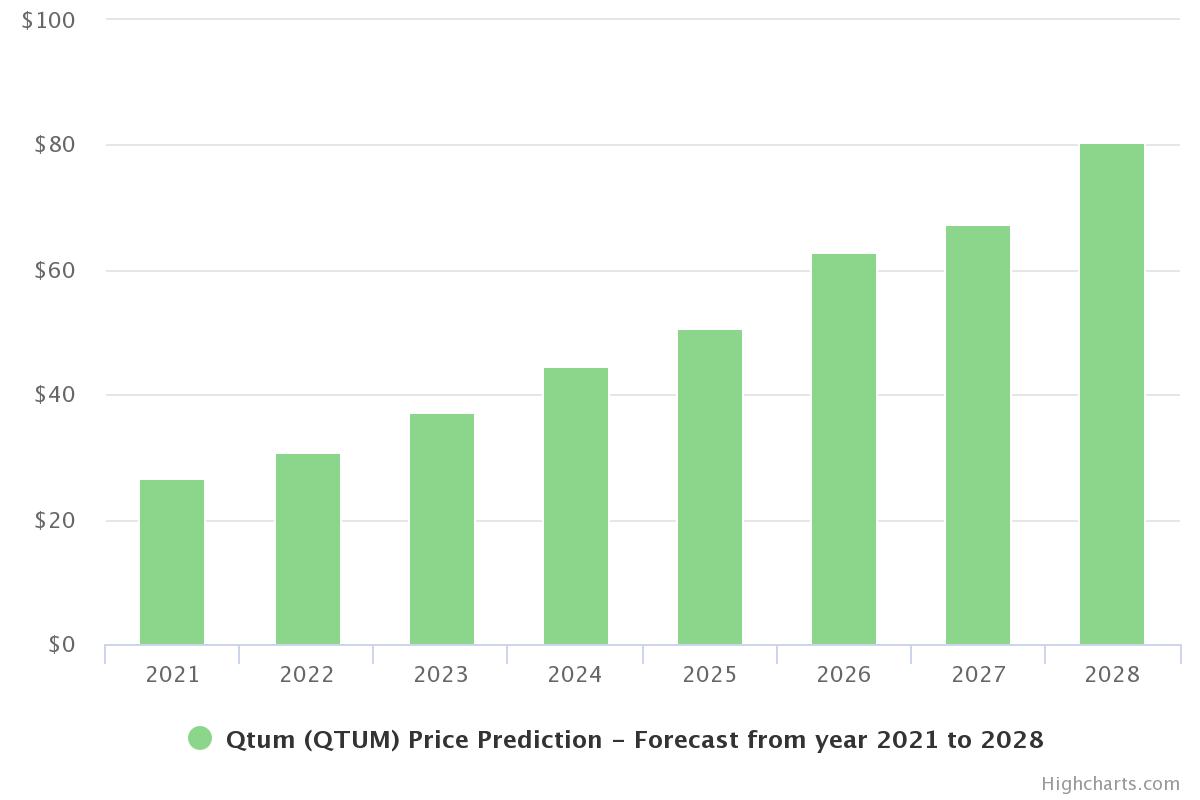 Qtum Price PRediction 2021 - 2028.