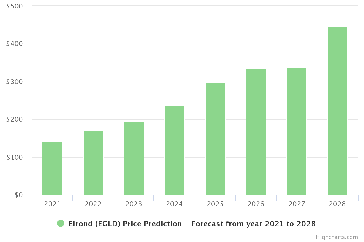 Elrond (ELGD) Price Prediction 2021 and Beyond - Is ELGD a Good Investment?