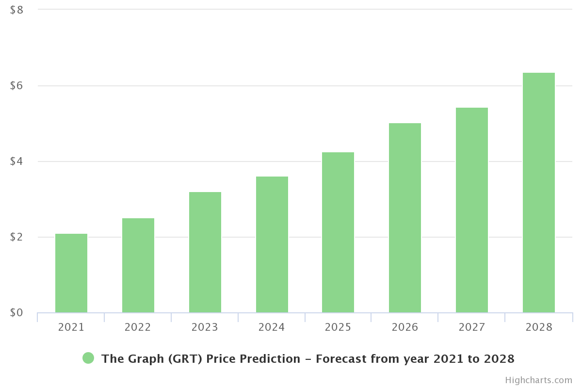 The Graph Price Prediction 2021 and Beyond - Is GRT a Good Investment?