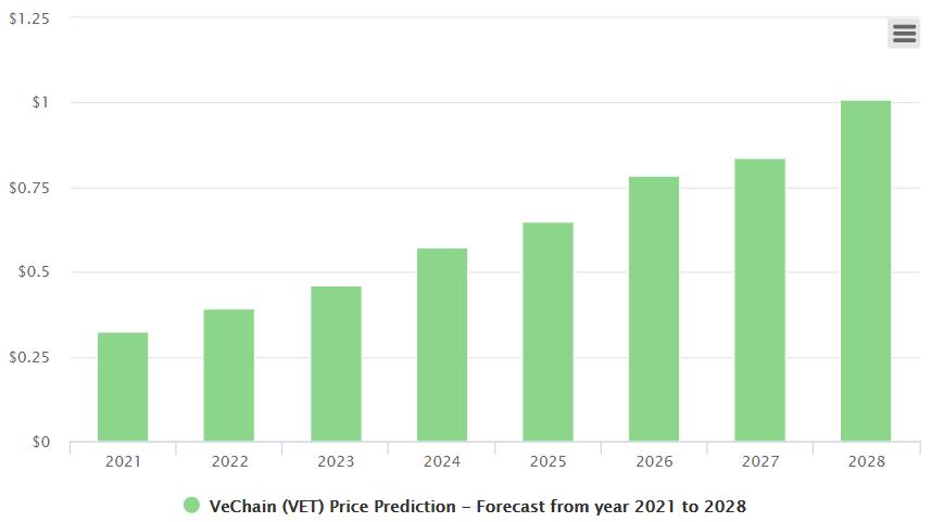 VeChain (VET) Price Prediction - Will VeChain Reach $1?