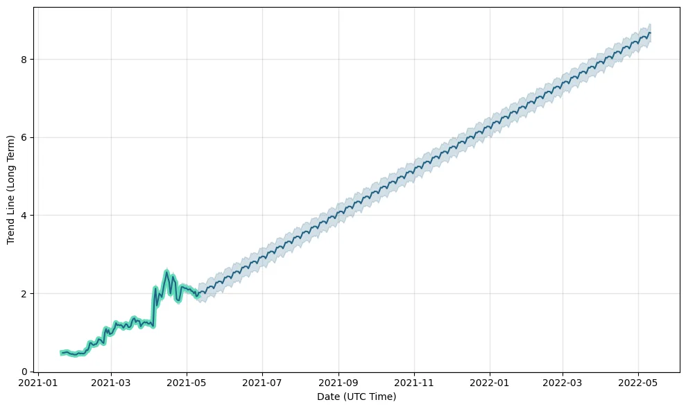Stacks (STX) price prediction for the next 12 months.
