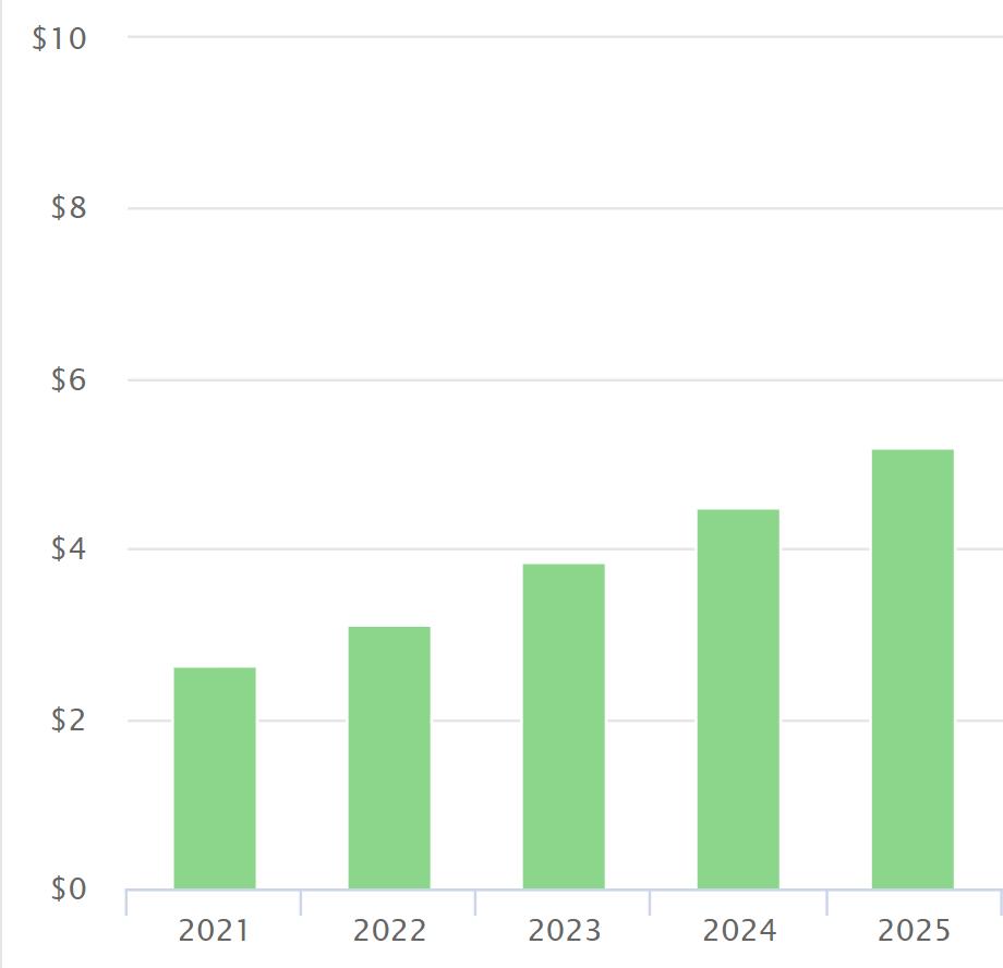 Stacks (STX) price prediction 2021-2025.