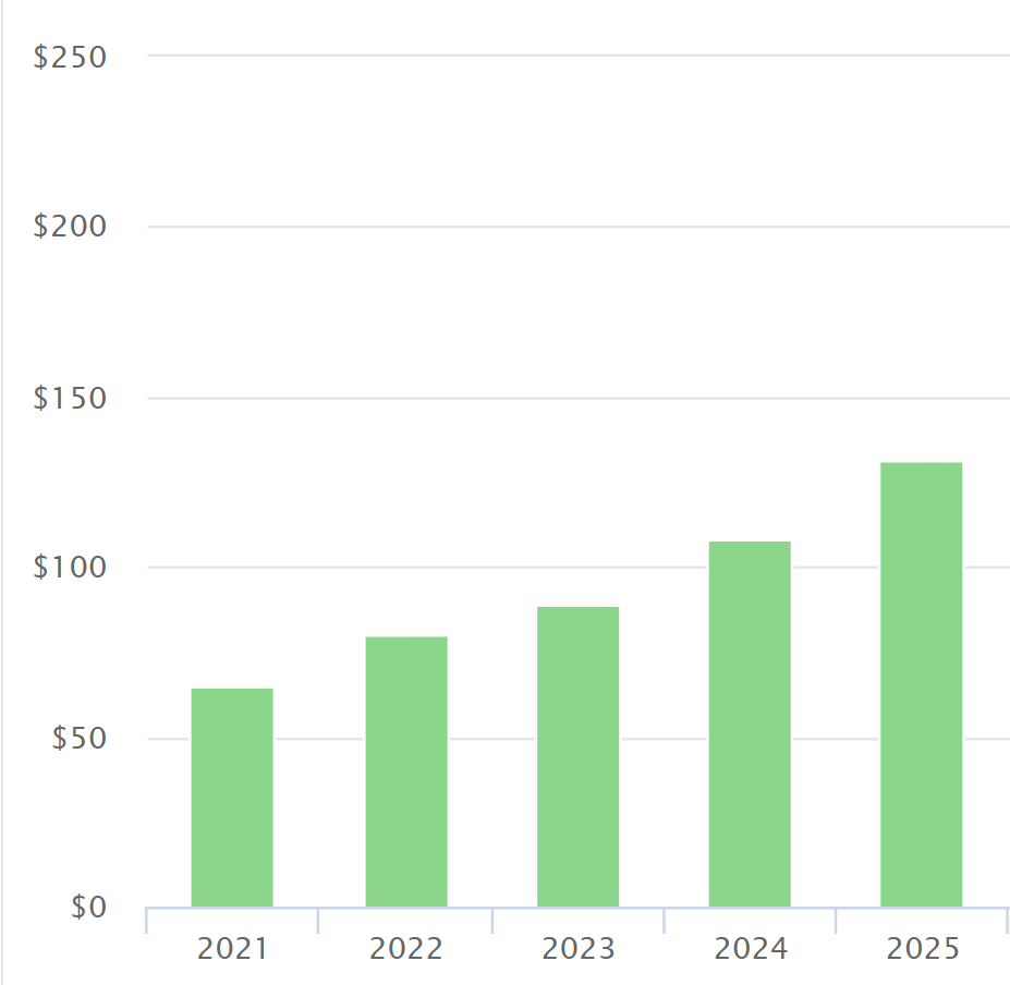 Solana (SOL) Price Prediction 2021 and Beyond – Is SOL a Good Investment?