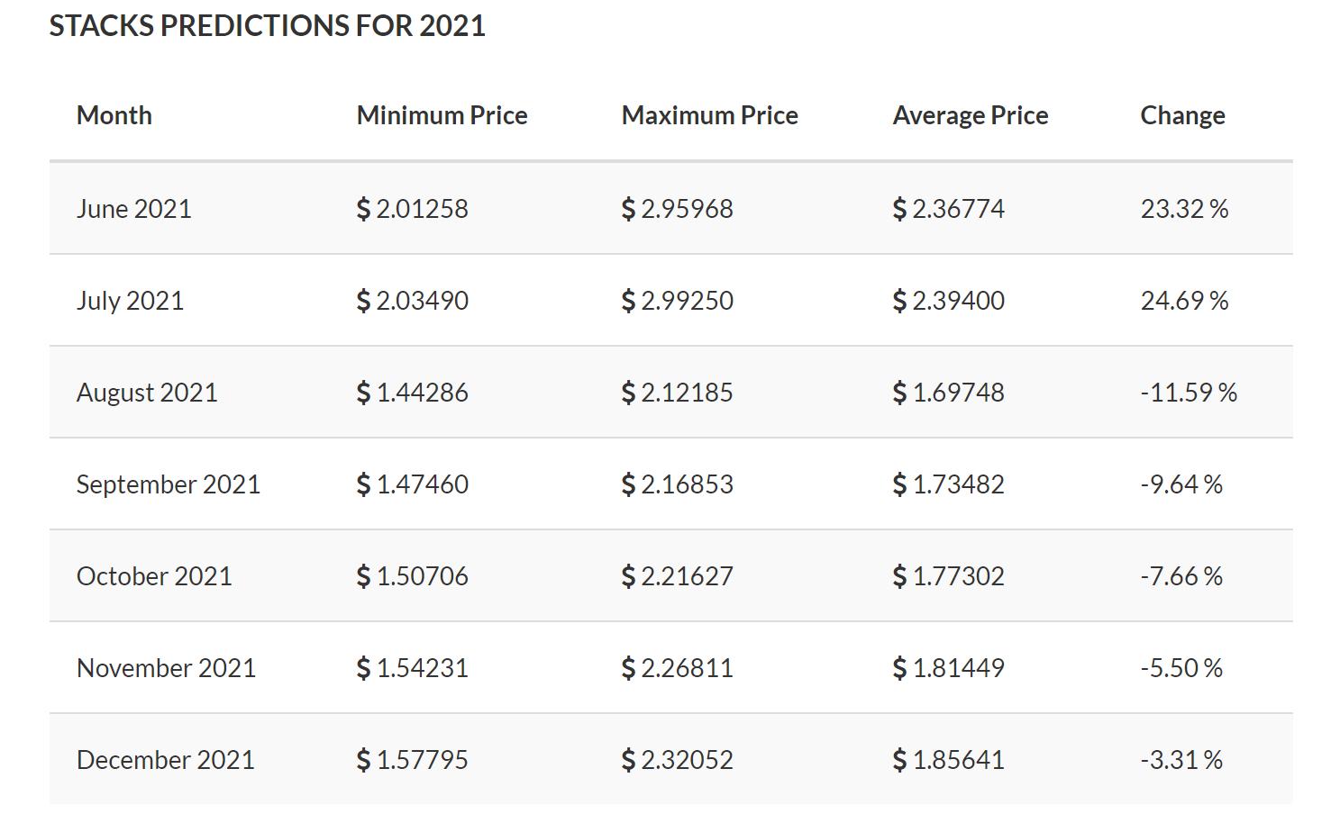 Stacks (STX) price prediction for 2021.