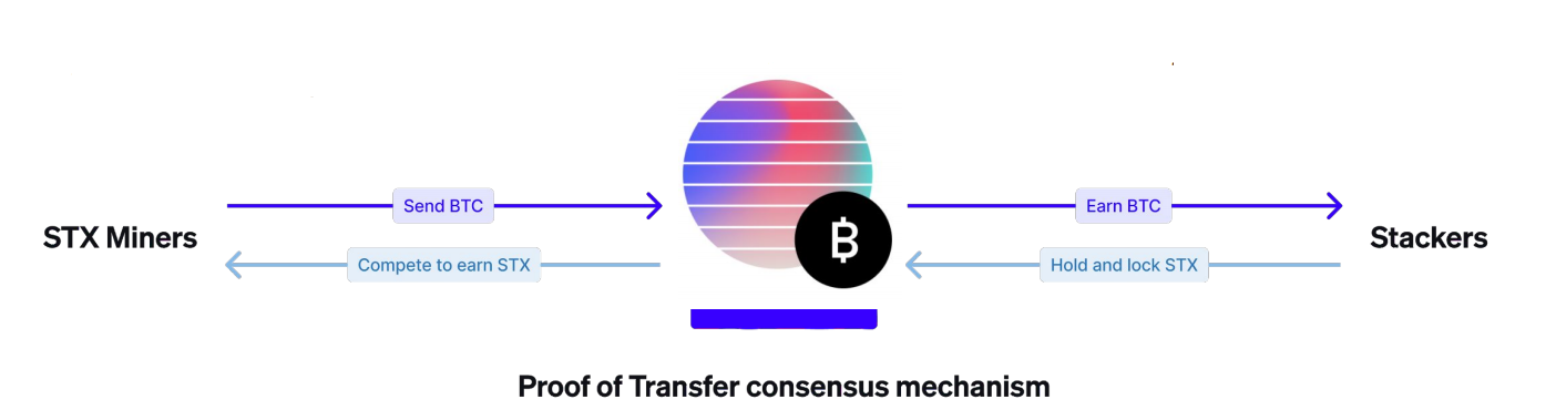Visual representation of Proof-of-Transfer (PoX) consensus mechanism