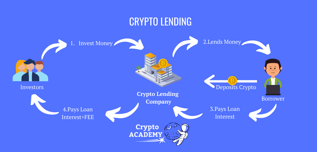 Passive Income with CRYPTO - Best Methods for 2021 REVEALED