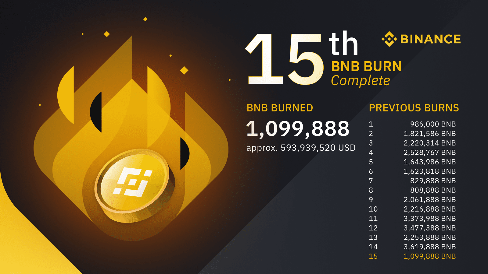 BNB burn history as of June 2021. Source: Binance