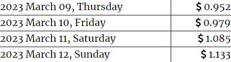 Theta Fuel Price Prediction 09-12 March 2023.