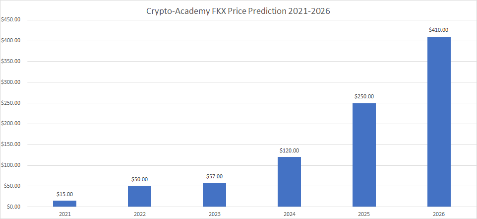 FortKnoxster Price Prediction 2021 and Beyond – Is FKX a Good Investment?