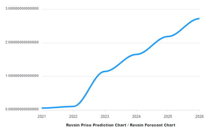 Revain Price Prediction 2021 and Beyond - Is REV a Good Investment?