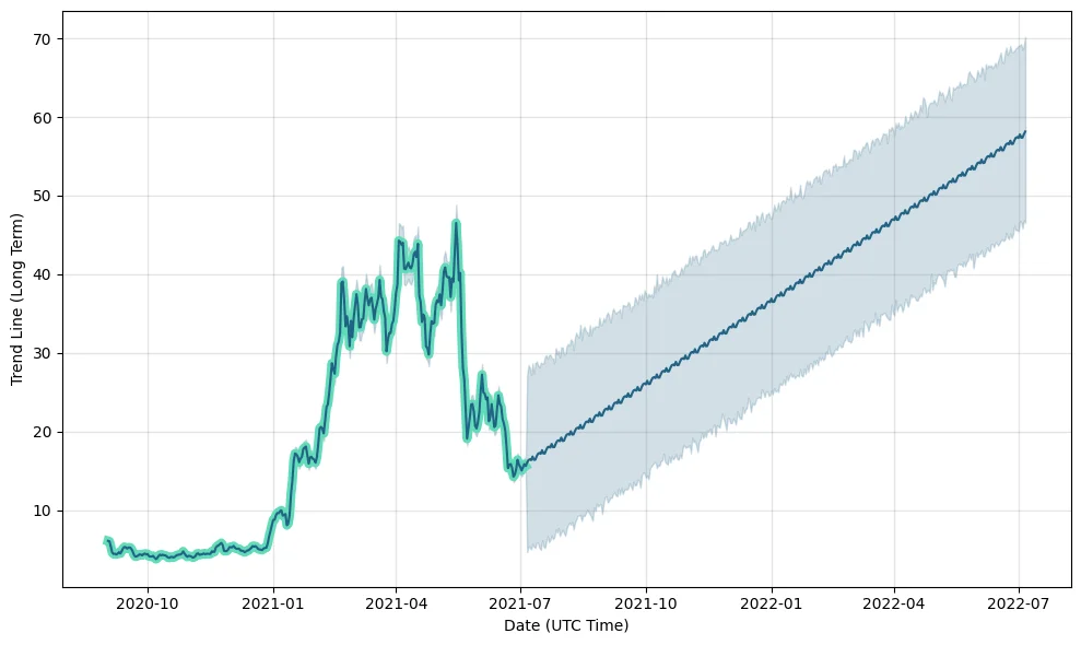 Polkadot Price Prediction 2021 and Beyond - Is DOT a Good Investment?